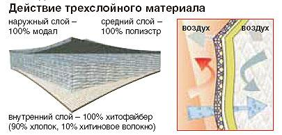 Действие трехслойного материала