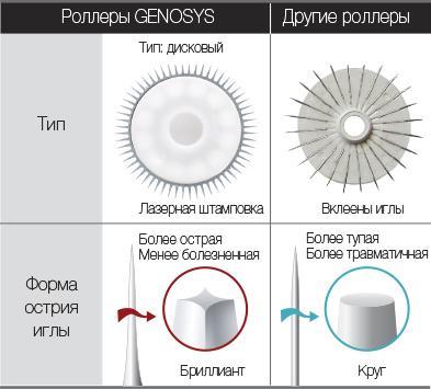 Мезороллеры Genosys в домашних условиях